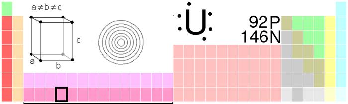 Elementos transurnicos wikiwand posicin en la tabla peridica del uranio urtaz Images