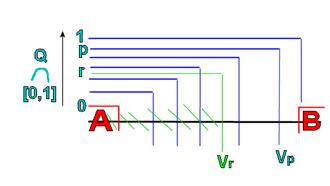 """Urysohn's lemma - Illustration of Urysohn's """"onion"""" function."""
