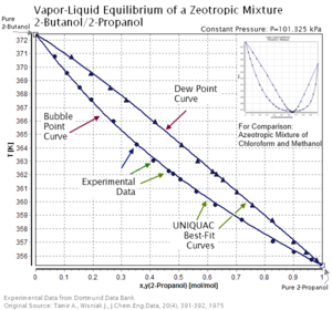 Zeotropic mixture
