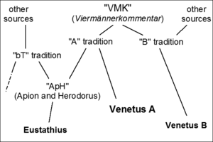 Venetus A - Wikipedia