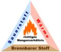 Verbrennungsdreieck-gross.png