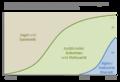 Verteilung der Weltbevölkerung nach Subsistenztätigkeit.png