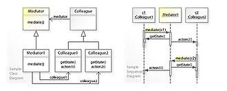 Mediator pattern - Image: W3s Design Mediator Design Pattern UML