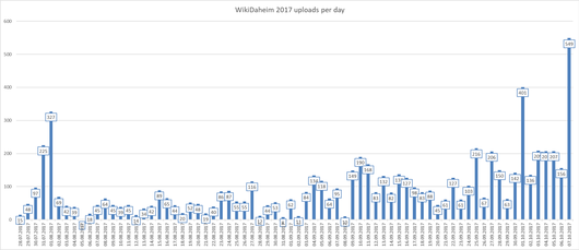 WikiDaheim2017 Uploads Per Day.png