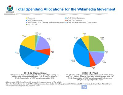 2012-2013 Annual Plan Questions and Answers - Wikimedia