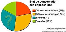Évaluation espèces UE 2010.jpg