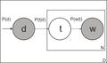 Вероятностный латентно-семантический анализ.png