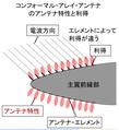 コンフォーマル・アレイ・アンテナのアンテナ特性と利得.PNG