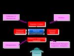 생산성모델&다이아몬드모델&나인펙터모델의 비교.png