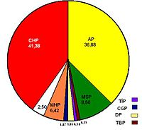 1977 Turkish general election results pie chart.jpg