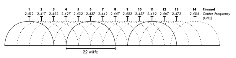 File:2.4 GHz Wi-Fi channels (802.11b,g WLAN).png