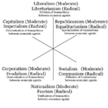 3-axis-model-of-political-ideologies-with-both-moderate-and-radical-versions-and-policies-goals.png