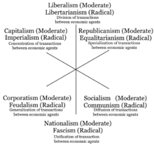 Political spectrum wikipedia three axis model of political ideologies with both moderate and radical versions and the goals of their policies gumiabroncs Image collections