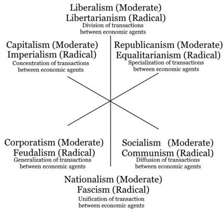 Three axis model of political ideologies with both moderate and radical versions and the goals of their policies 3-axis-model-of-political-ideologies-with-both-moderate-and-radical-versions-and-policies-goals.png
