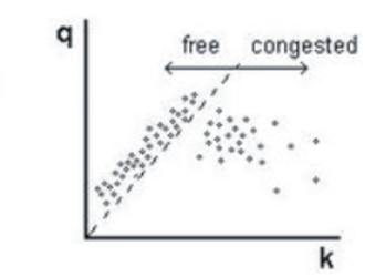 Three-phase traffic theory - Figure 2: Flow rate versus vehicle density in free flow and congested traffic (fictitious data)