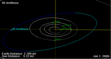 95 Arethusa orbit on 01 Jan 2009.png