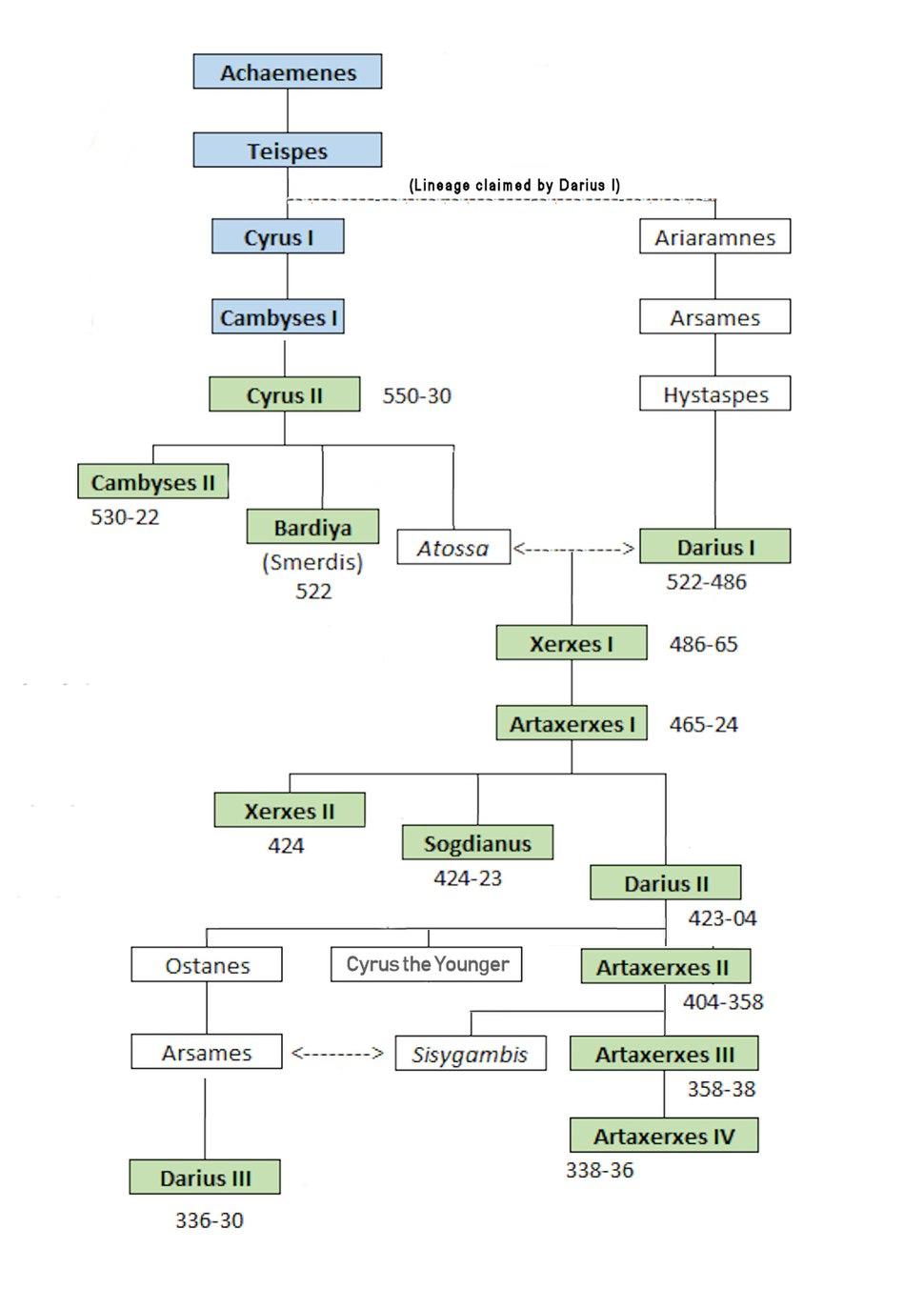 Achaemenid lineage