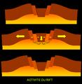 Activité du Rift.PNG