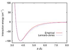 Argon dimer potential and Lennard-Jones.png