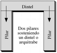 Dintel wikipedia la enciclopedia libre for Que es arquitectonico wikipedia