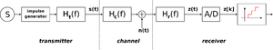 Amplitude-shift keying - ASK diagram