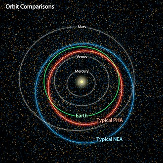 2012 YQ1 - Orbits of a typical PHA (Potentially Hazardous Asteroid) and NEA (Near-Earth Asteroid).