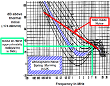 Low frequency - Wikipedia