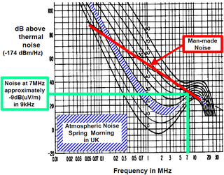 Radio noise in radio reception, the superposition of white noise on the signal