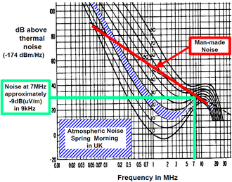 Atmospheric noise - CCIR 322 atmospheric noise relationship. The standard has tables and maps that determine the noise figure at 1 MHz according to the season and the time of day. This graph converts that noise figure to other frequencies. Notice that the plotted lines are spaced in 10 dB increments at 1 MHz.