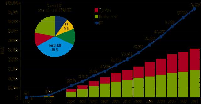 Photovoltaik – Wikipedia