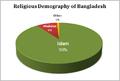 Bangladesh religions.png