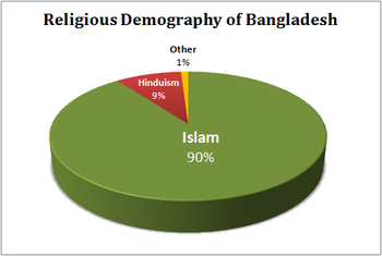 religion identity and politics essays on bangladesh Essay on religion: meaning, nature , role and other here is your essay on religion, it's economic and political institutions religion supports.