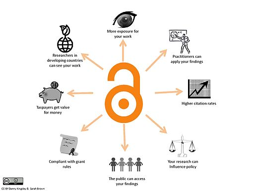 Benefitsofopenaccess cc-by logo.pd eng