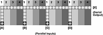 Quantum dot cellular automaton - Figure 9 - Parallel to serial conversion.
