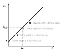 f6e728fb5 خط سوق رأس المال هو خط الظل المرسوم من نقطة الأصل الخالي من المخاطر إلى  المنطقة الممكنة للأصول الخطرة. تمثل نقطة الظل M حافظة السوق.