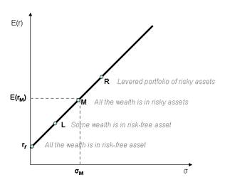 Capital market line - Capital market line