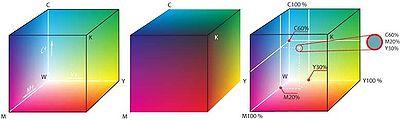Representación de los colores CMYK