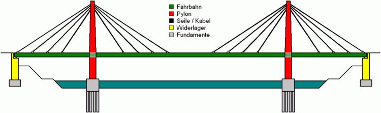 الگوی یک پل کابلی