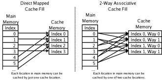 CPU cache - An illustration of different ways in which memory locations can be cached by particular cache locations