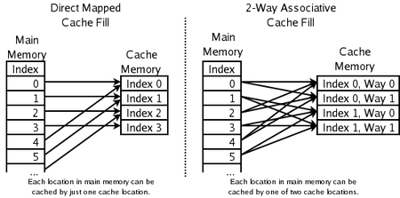 Direct Mapped vs 2-Way Associative