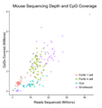 Comparison of single cell methylation sequencing methods in terms of coverage as at 2015.png