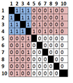 Core-Periphery Matrix.png