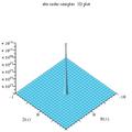 Coshc abs complex 3D plot.png