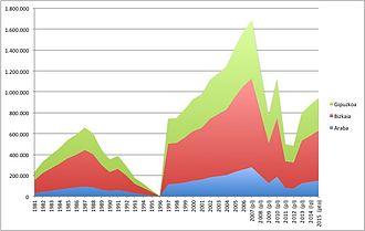 Basque Economic Agreement - Quota Basque Country. 1981–2015.(Thousands of Euros).