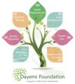 Dayemi Foundation Tree.png