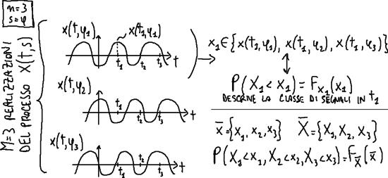 Descrizione probabilistica processo casuale.png