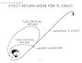 Direct Abort Trajectory - Lunar Landing Symposium, MSC Jun66.jpg