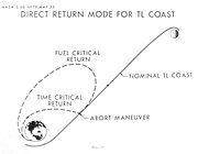 Direct Abort Trajectory - Lunar Landing Symposium, MSC Jun66