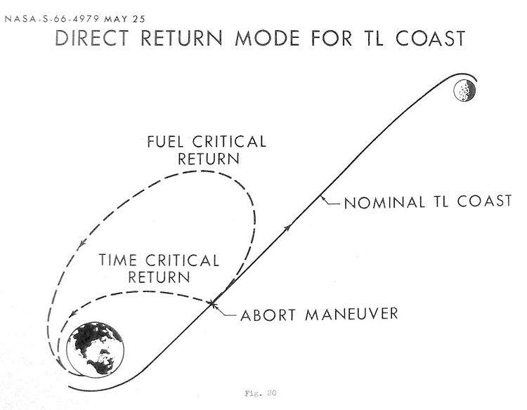 File:Direct Abort Trajectory - Lunar Landing Symposium, MSC Jun66.jpg