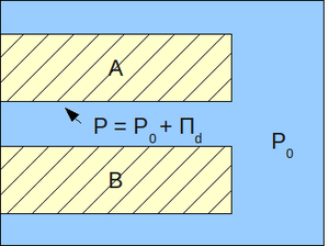 Disjoining pressure - Dependence of the pressure in the film at surface A and the pressure in the bulk